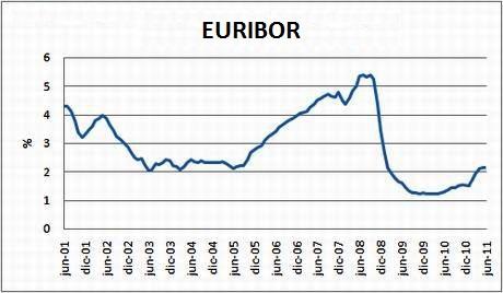 EURIBOR 2001-2011